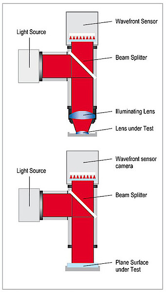 Surface measurement in reflection with a Shack-Hartmann sensor